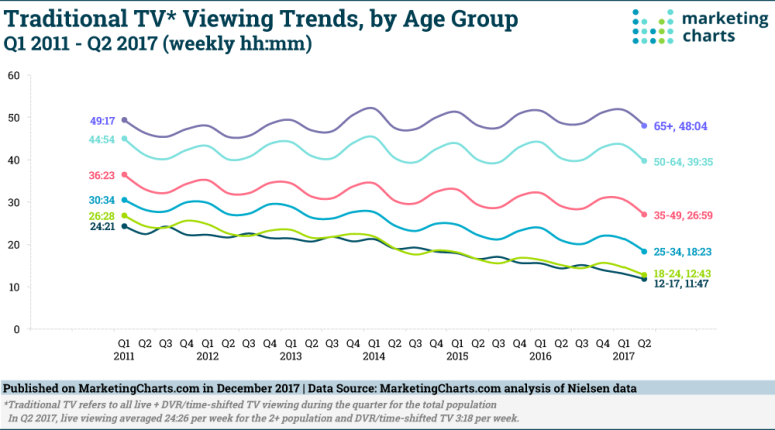 Nielsen-Traditional-TV-Viewing-by-Age-Q12011-Q22017-Dec2017